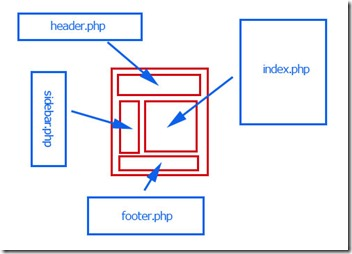 PHPの仕組み